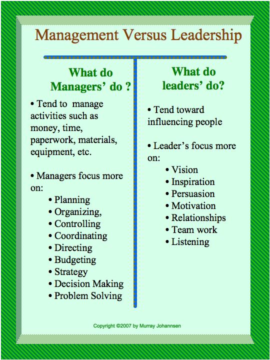 role of leadership and management in Nursing leadership and management 2 essentially, the role of managers is to guide organizations toward goal accomplishment nursing leadership and management.