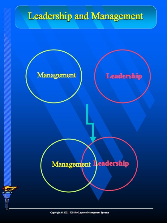 management and leadership compare and contrast Compare and contrast leadership and management essay leadership & management 101—defining and applying the principles - duration: 32:35.