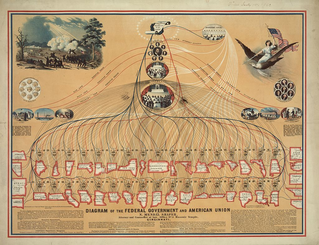 Diagram of the Federal Government and American Union, 1862. Notice the illustration. Makes government almost understandable.