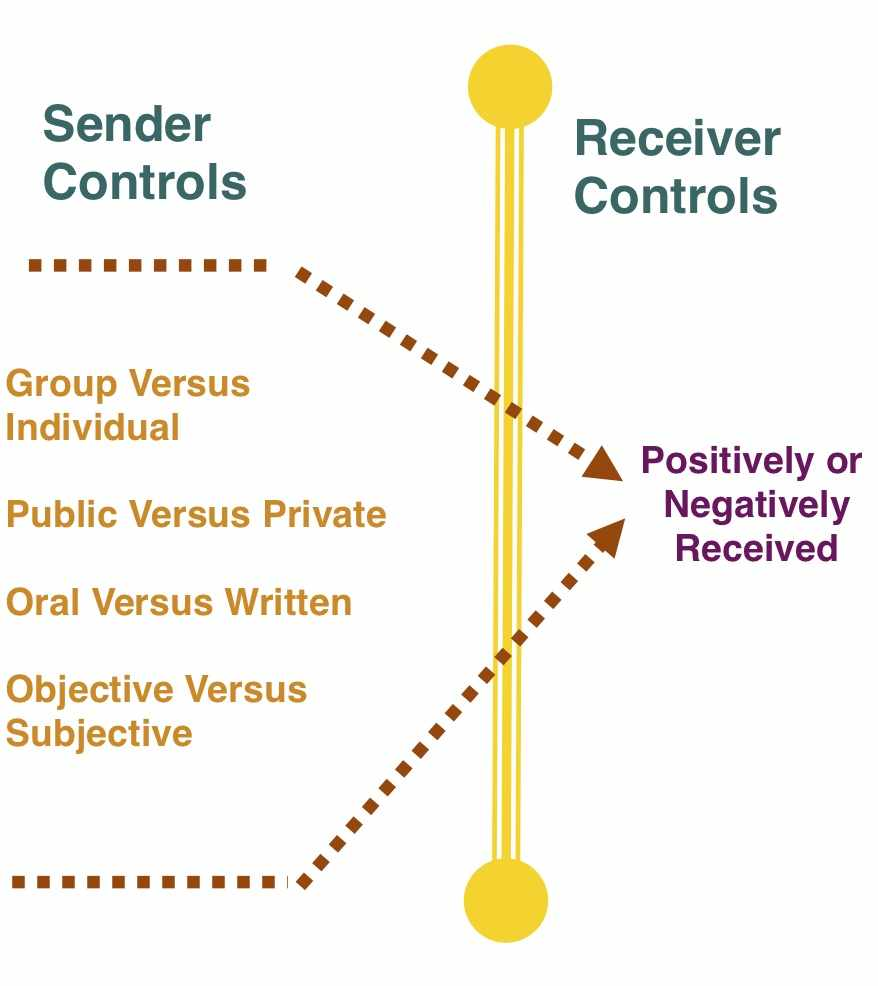 Image by Murray Johannsen. Essentially a sender can choose between 8 type of interpersonal communication feedback but the receiver can respond only two ways.