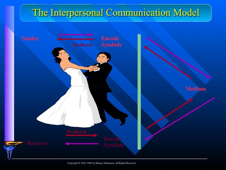 The_Interpersonal_Communication_Model
