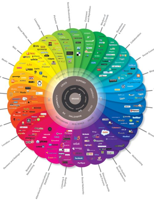 Brian Solis and JESS3. Diagram depicting different types of social media